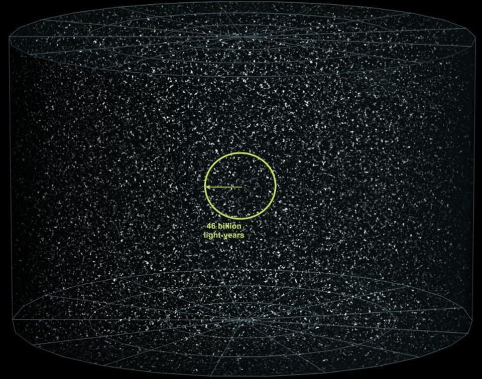 How big is the Universe? | 93,000 million light-years